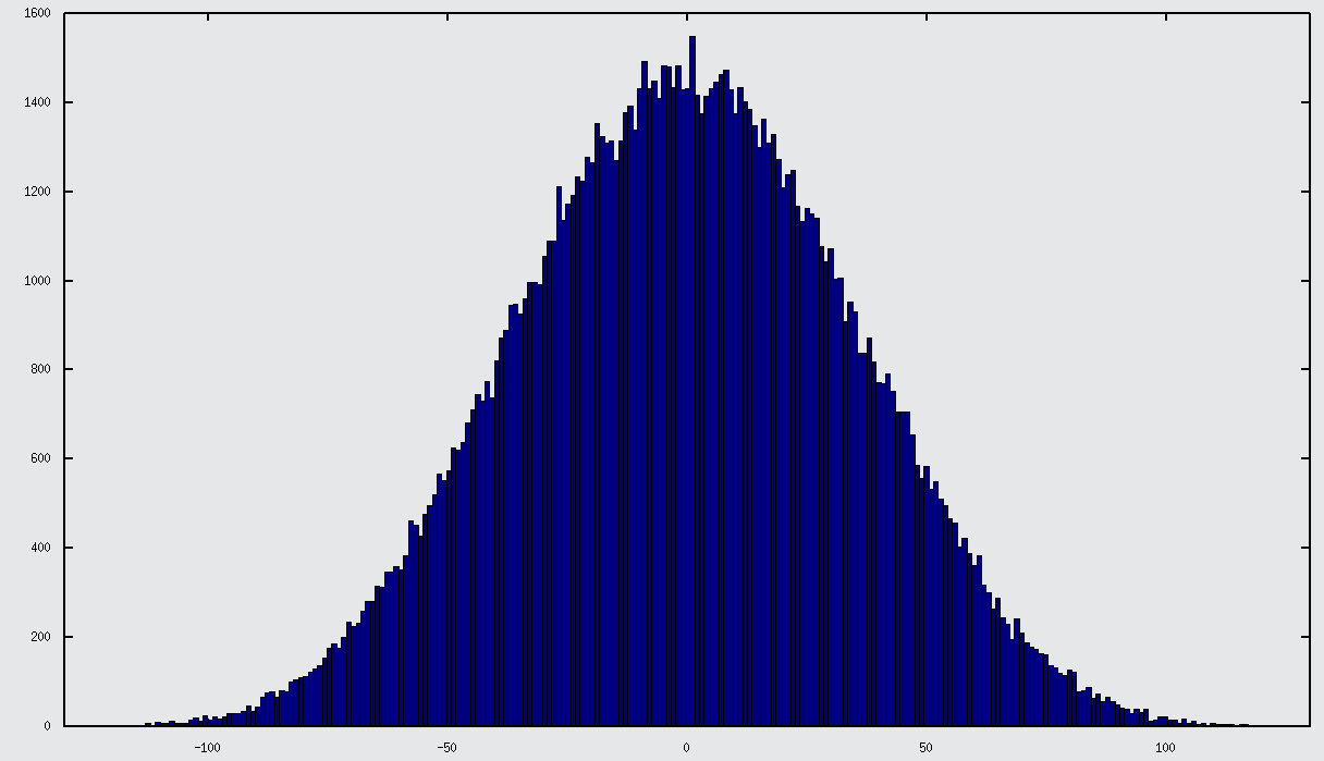 Histogram of I output