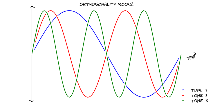 guides:orthogonality_rocks.png