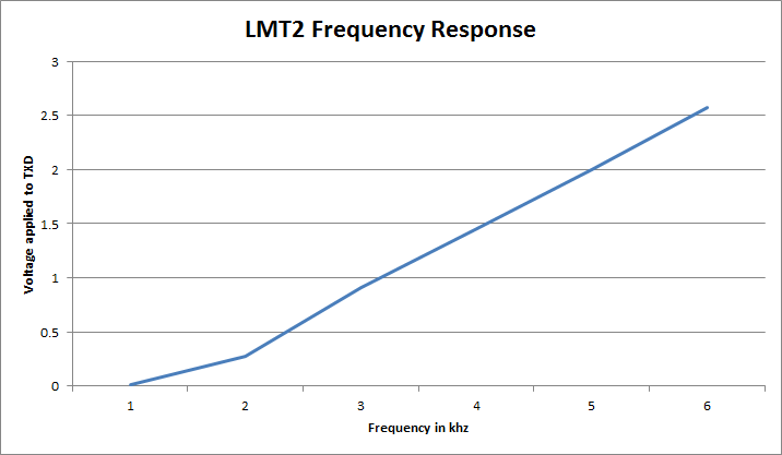 guides:radio_modules:lmt2-response.png